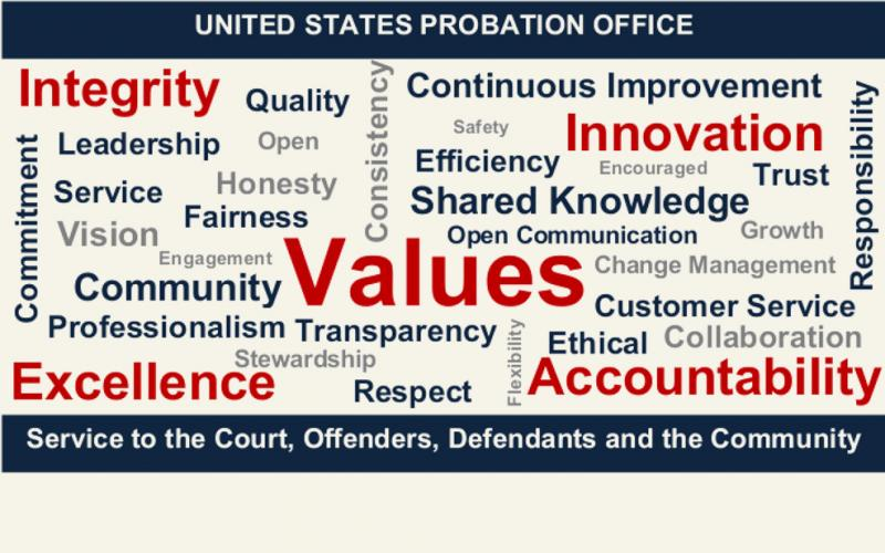 US Probation Office  Southern District of Texas